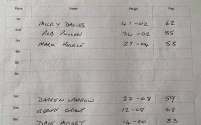 *FERRY MEADOWS OPEN MATCH RESULTS 18/07/21*